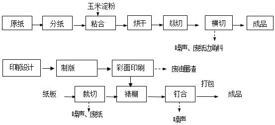 项目生产工艺流程,排污流程(或拟经营范围)